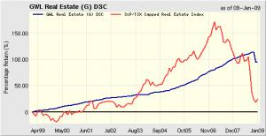 gwl-real-estate-fund-vs-canada-reit-index