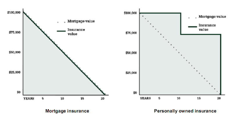 mortgage-insurance-vs-personal-insurance